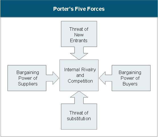 porters five forces essay Porter's five forces model porter's five forces model is an analysis tool that uses five forces to determine the profitability of an industry and shape a firm's competitive strategy it is a framework that classifies and analyzes the most important forces affecting the intensity of competition in an industry and its profitability level.