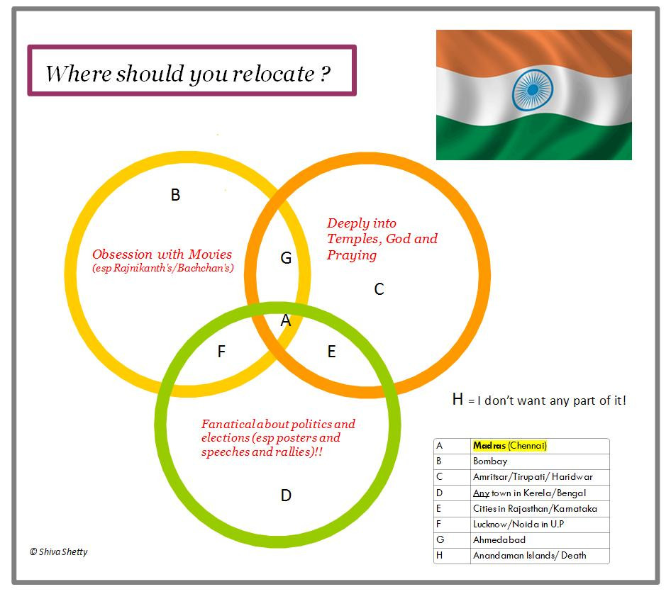 Your customized India relocation guide